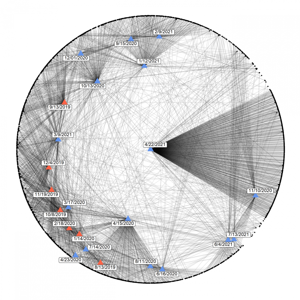Graph representation of the entire EPN attendance network from the period of August 2019 to July 2021. Blue triangles represent virtual programs and red triangles are in-person programs. The black dots around the edge represent each individual EPN event attendee (both students and professionals).