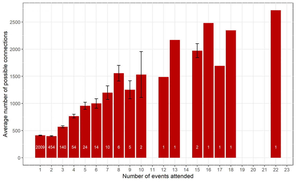 A bar chart representing the average number of possible connections that attending individuals can make based on the number of events they attend