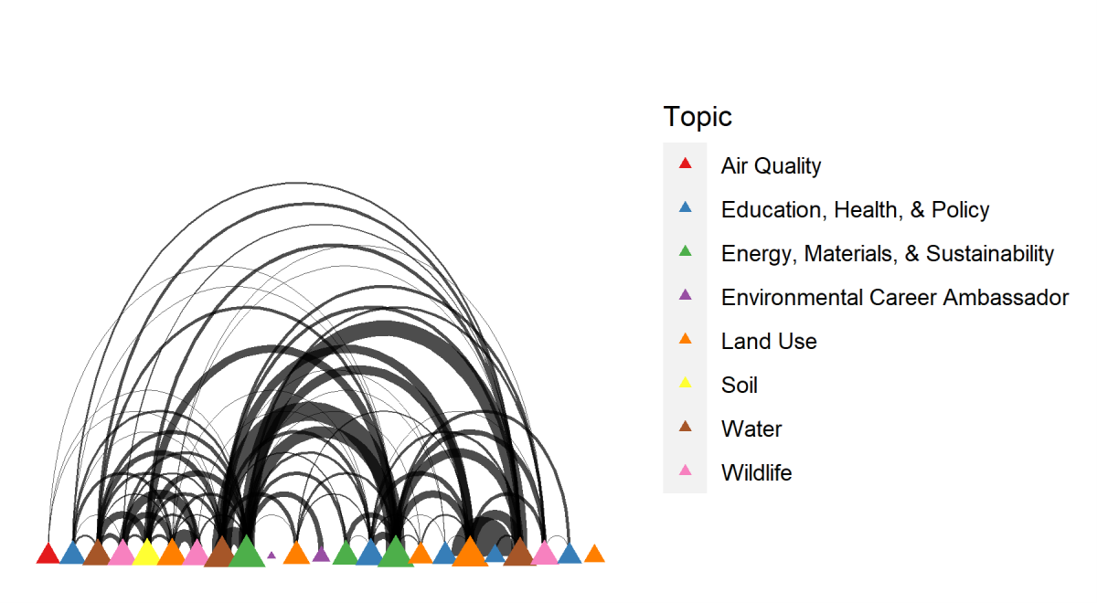 A graph showing list of EPN topics