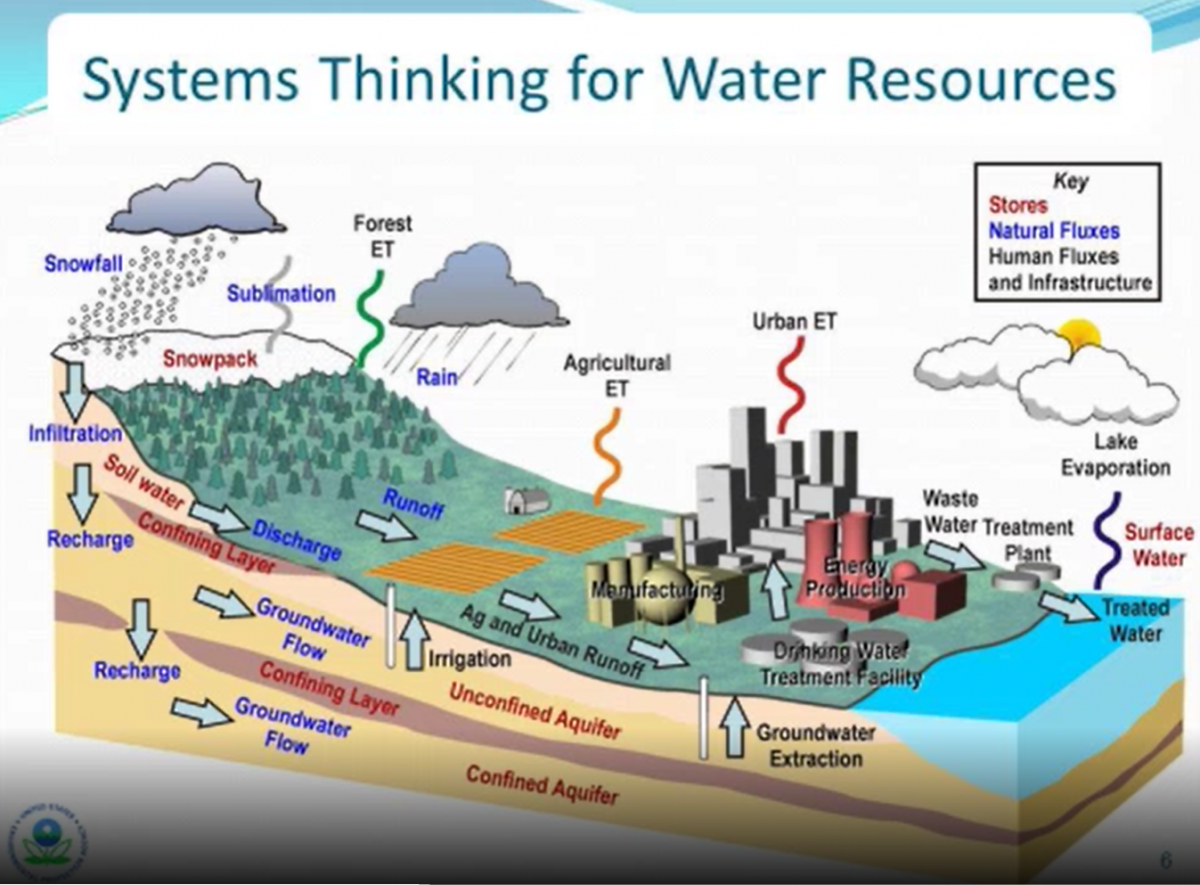 Image of systems thinking for water resources