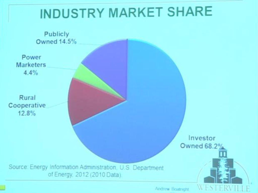 A pie chart of the energy industry market share